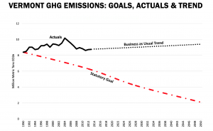 Vermont's Greenhouse gas emissions