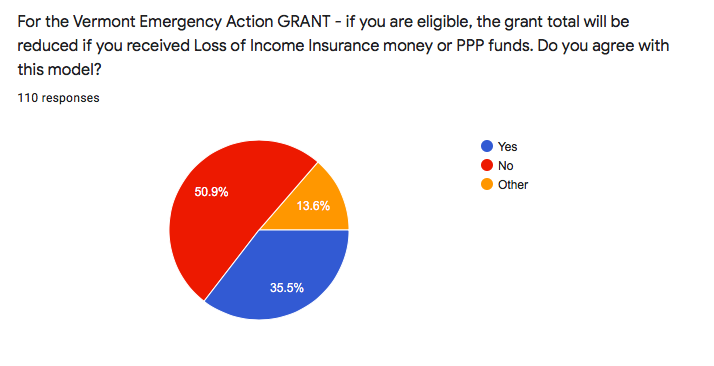 Pie Chart re: emergency action grants
